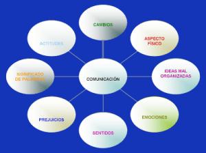 Barrera de la comunicacion
